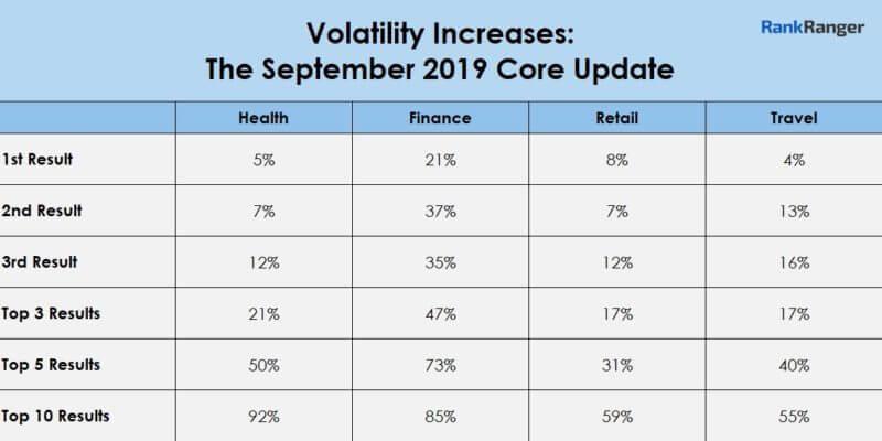 Google Sept. 2019 Core Update 'weaker' than June core update